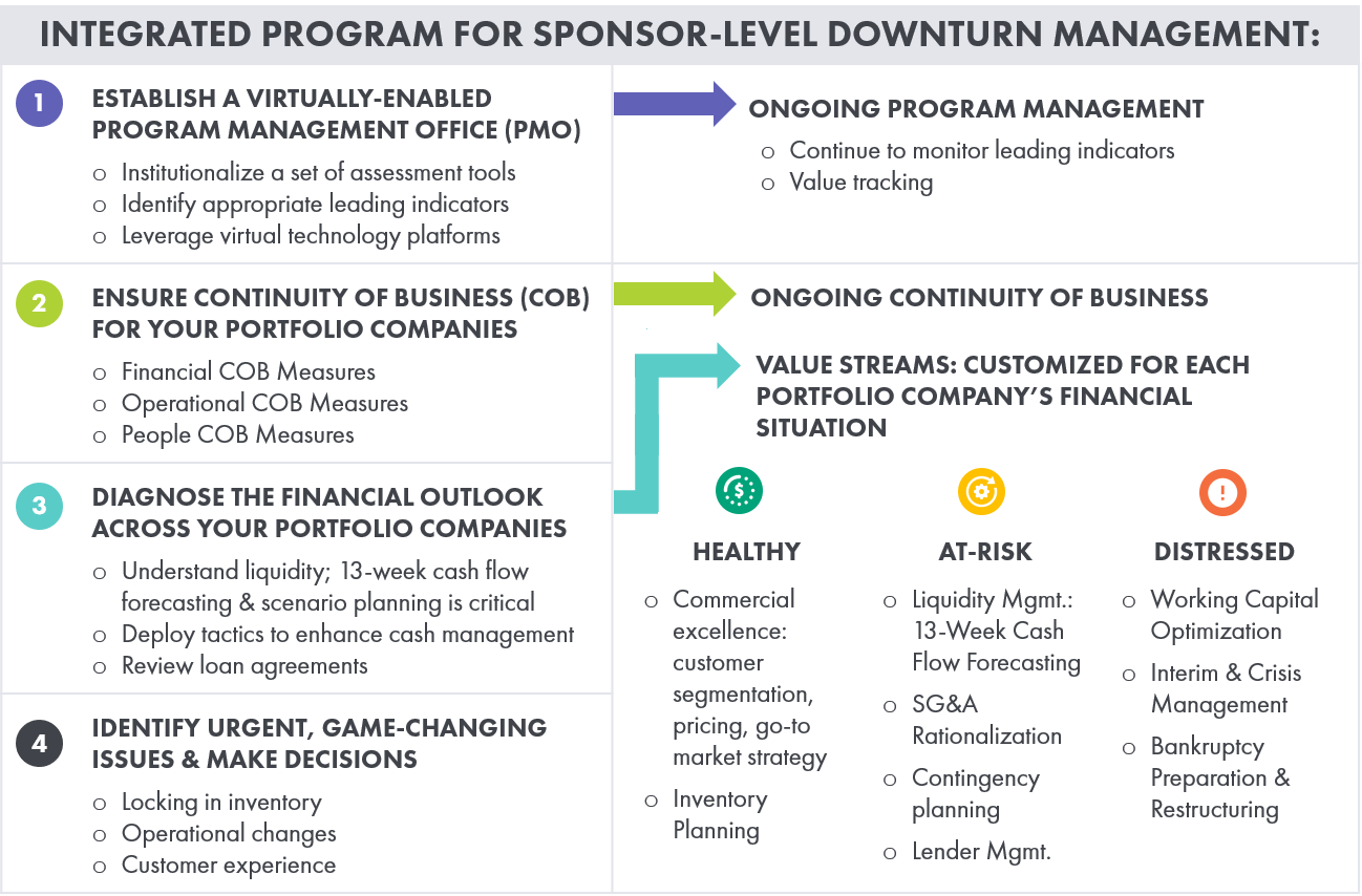 Graphic: Integrated Program for Sponsor-Level Downturn Management